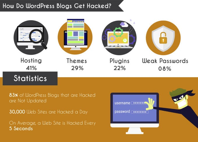 move WordPress site